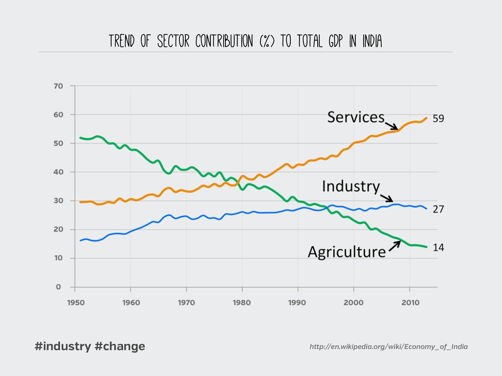 #industry #change Trend of sector contribution ...
