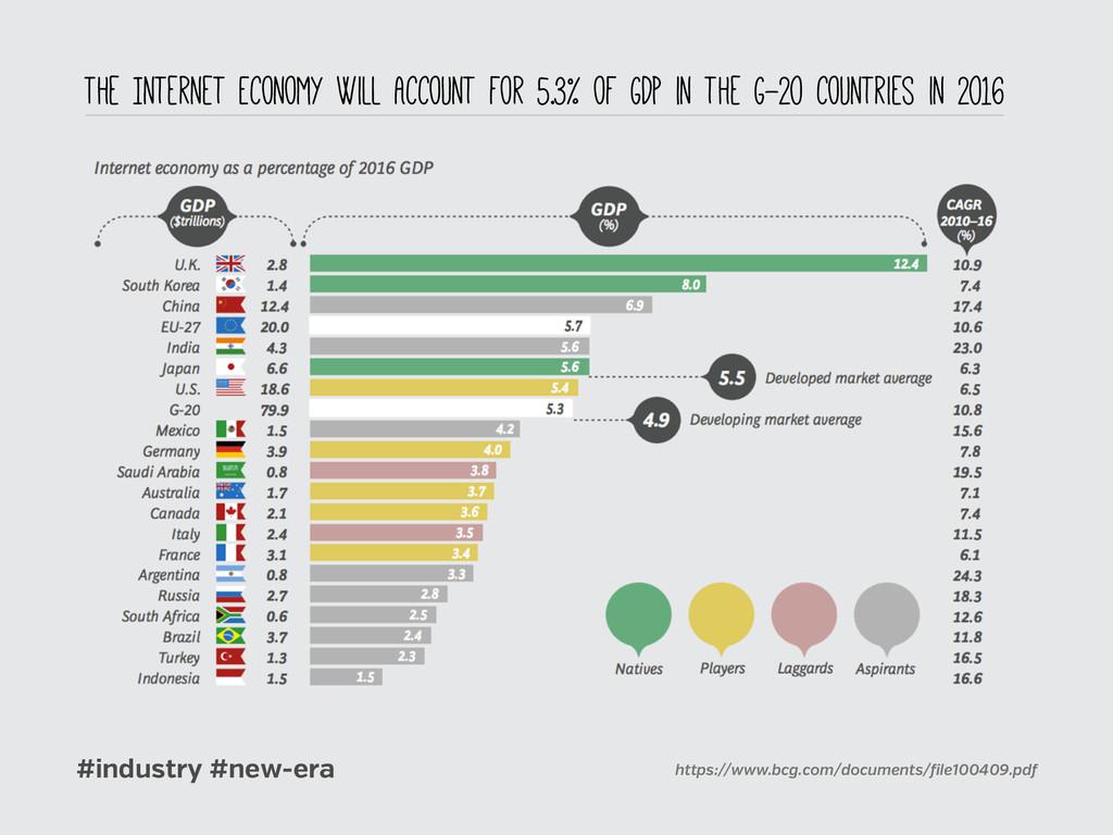 #industry #new-era https://www.bcg.com/document...