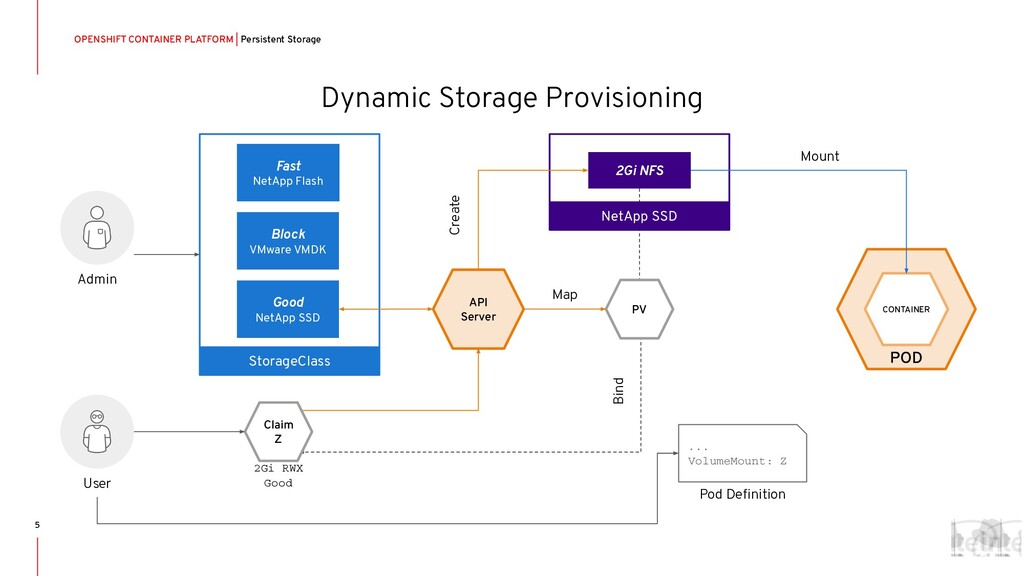Dynamic Storage Provisioning OPENSHIFT CONTAINE...