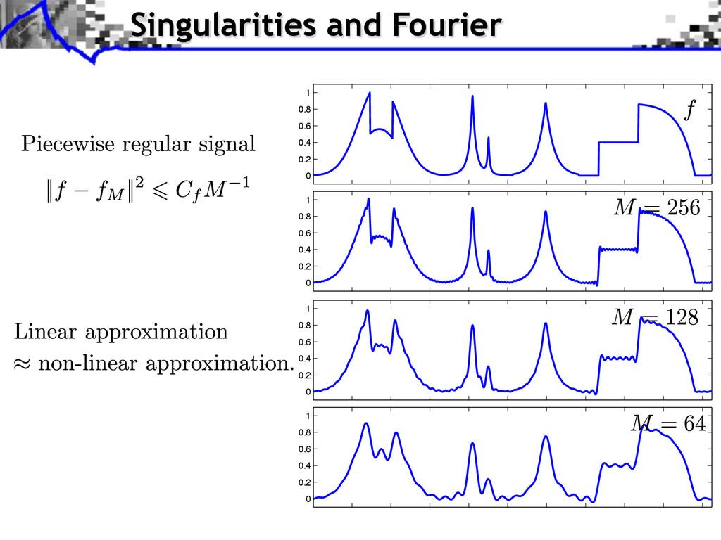 Singularities and Fourier 0 0.2 0.4 0.6 0.8 1 0...