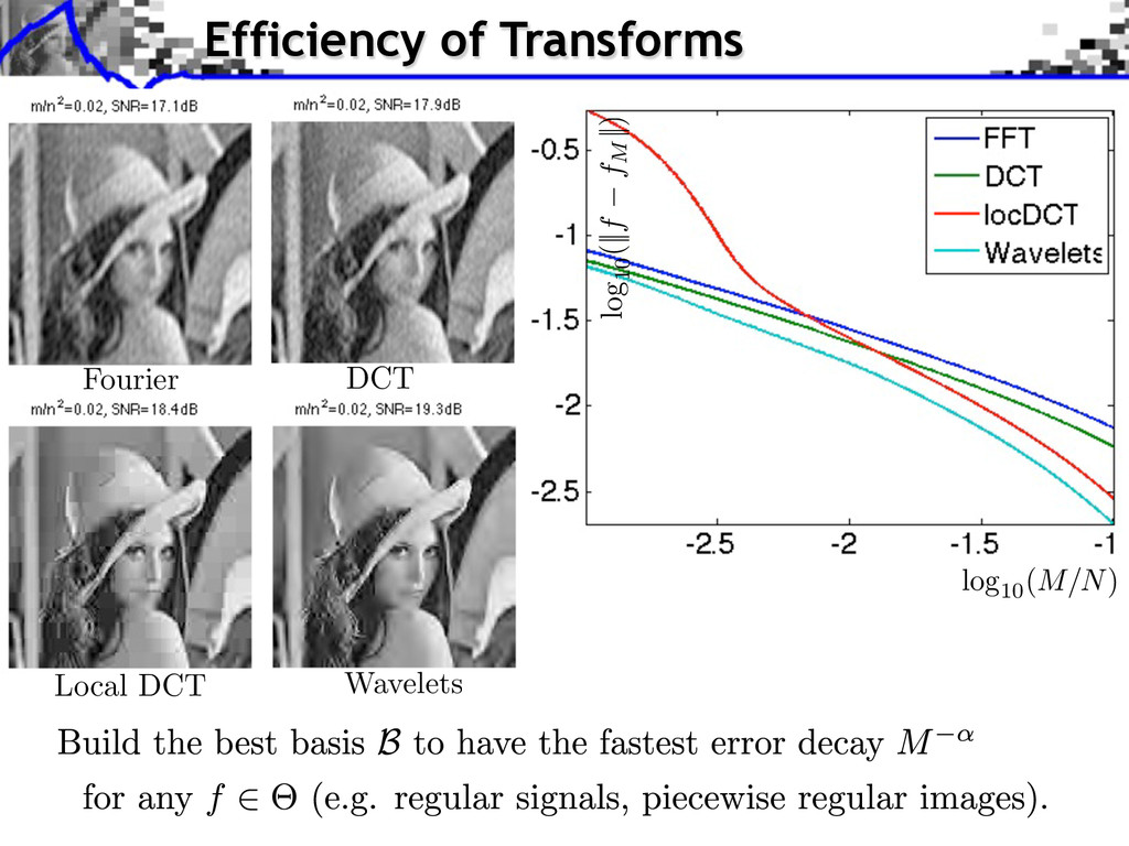 Efficiency of Transforms Fourier DCT Local DCT ...