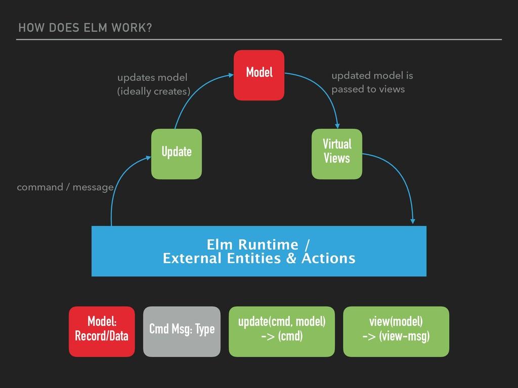 HOW DOES ELM WORK? Elm Runtime / External Entit...