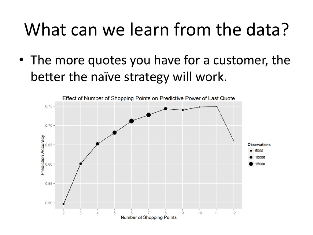 What can we learn from the data? • The more quo...