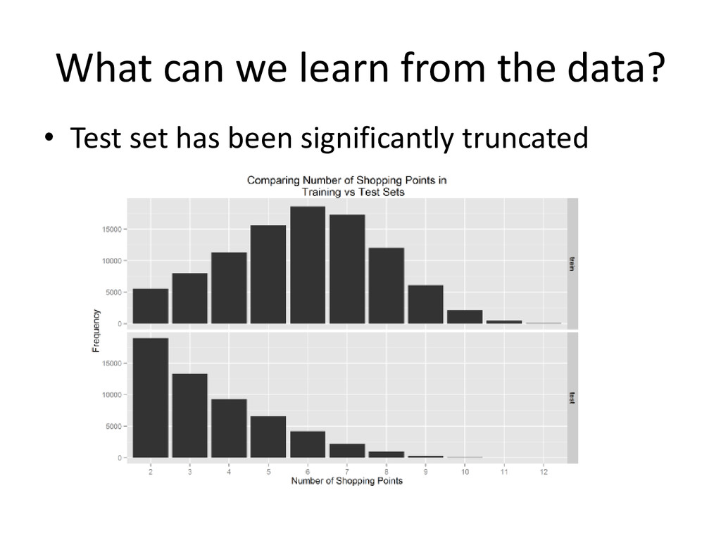 What can we learn from the data? • Test set has...