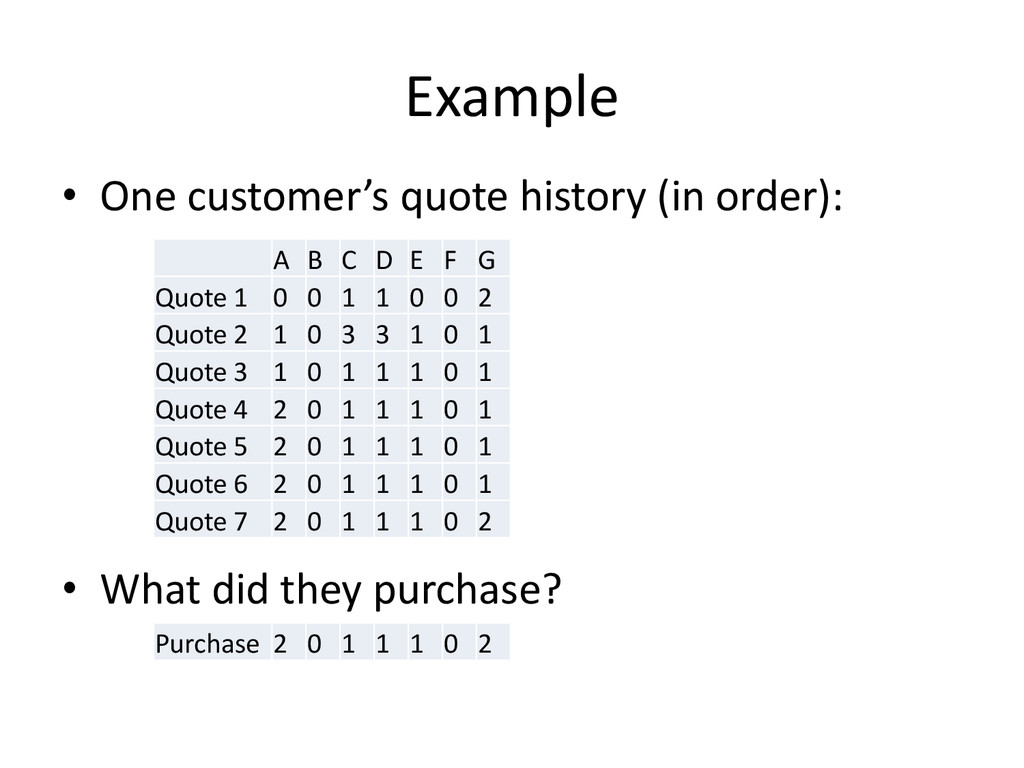 Example • One customer's quote history (in orde...
