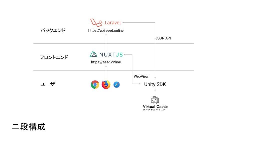 二段構成 Unity SDK https://seed.online https://api....