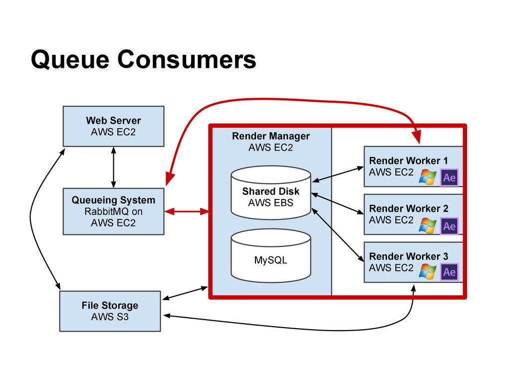 Queue Consumers Queueing System RabbitMQ on AWS...