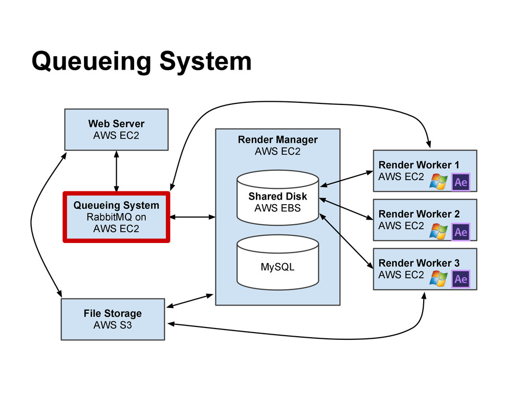 Queueing System Queueing System RabbitMQ on AWS...