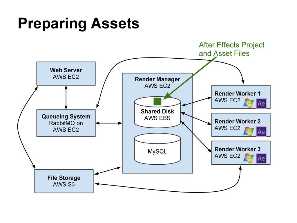 Queueing System RabbitMQ on AWS EC2 File Storag...