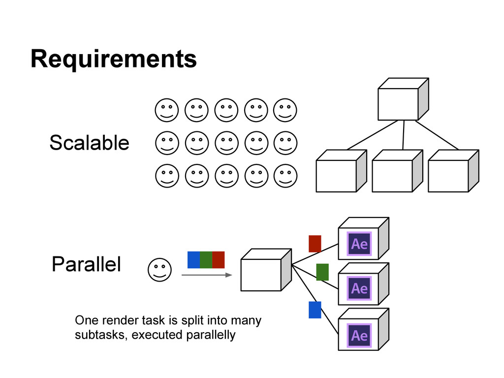 Requirements Scalable Parallel One render task ...