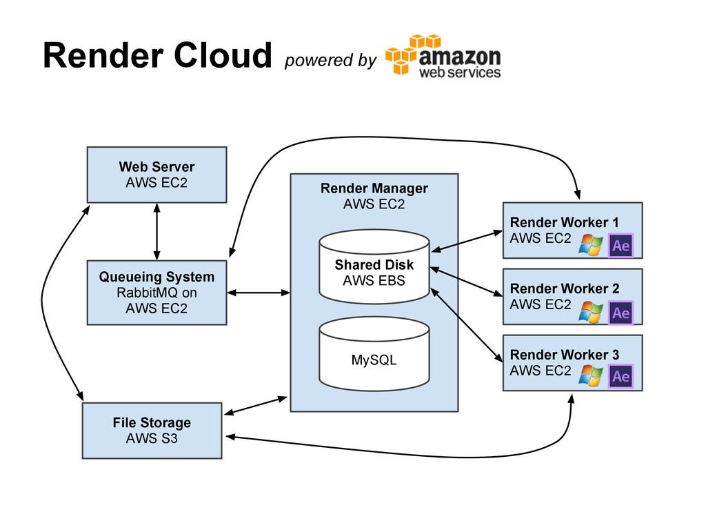 Render Cloud Queueing System RabbitMQ on AWS EC...