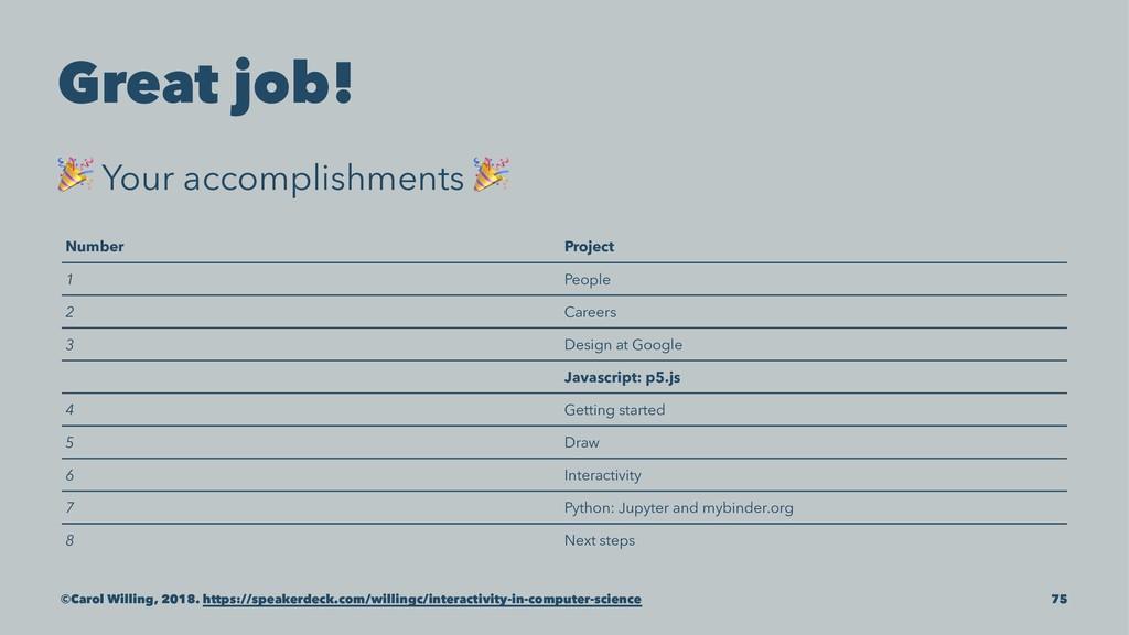 Great job! ! Your accomplishments ! Number Proj...