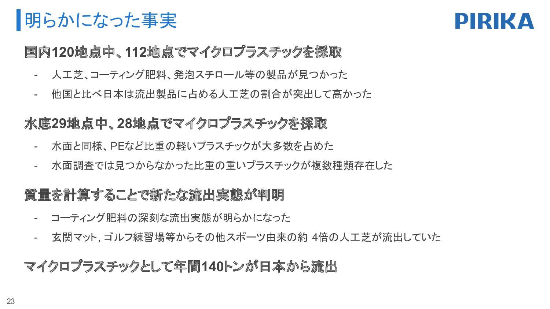 120地点中112地点でマイクロプラスチックを採取 23 地域 都道府県 マイクロプラスチック...