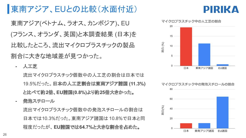 水底29地点中28地点でマイクロプラスチックを採取 26 地域 都道府県 マイクロプラスチック...
