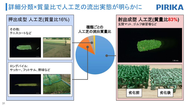 年間157トンのマイクロプラスチック(MicP)が流出 31 日本の年間マイクロプラスチック流...