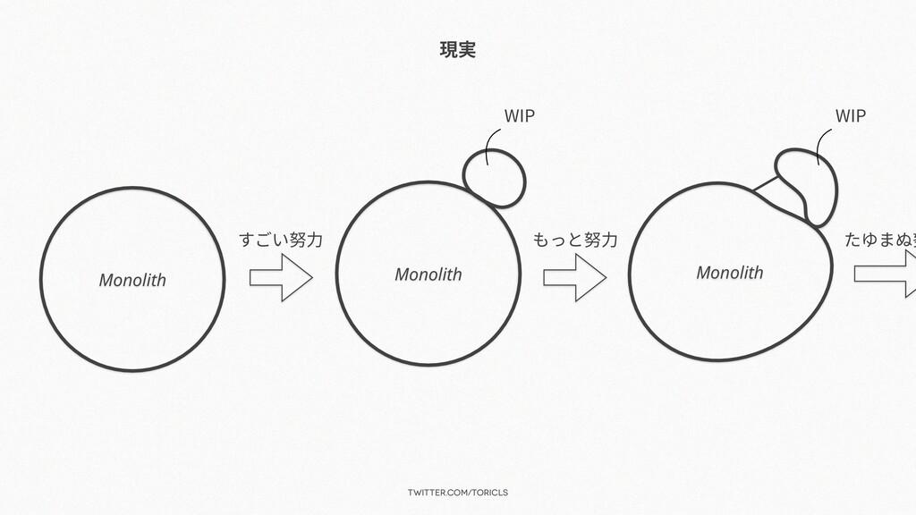 twitter.com/toricls 現実 Monolith すごい努⼒ Monolith ...
