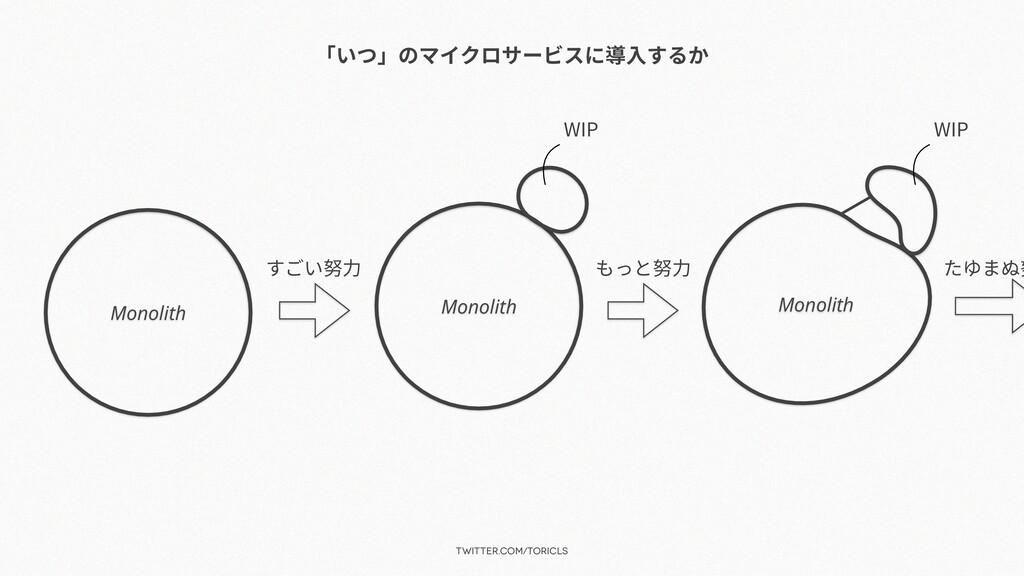 twitter.com/toricls 「いつ」のマイクロサービスに導⼊するか Monolit...