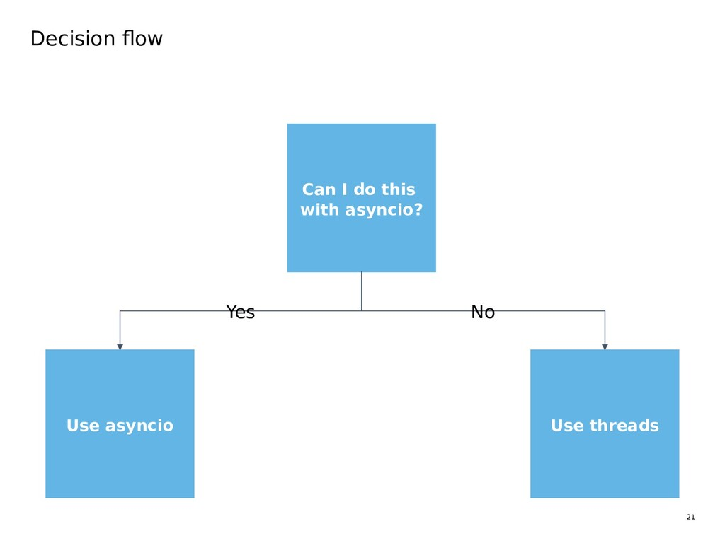 21 Can I do this with asyncio? Decision flow Us...