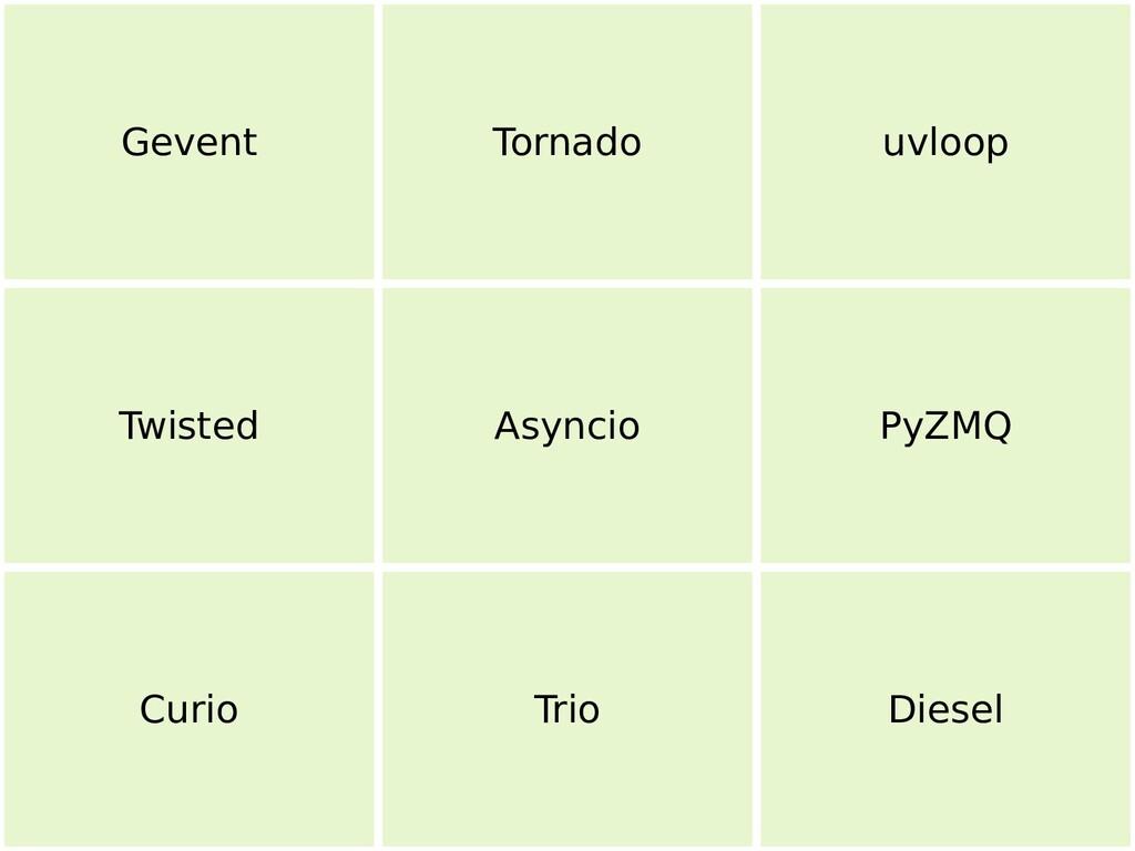 26 Gevent Tornado uvloop Twisted Asyncio PyZMQ ...