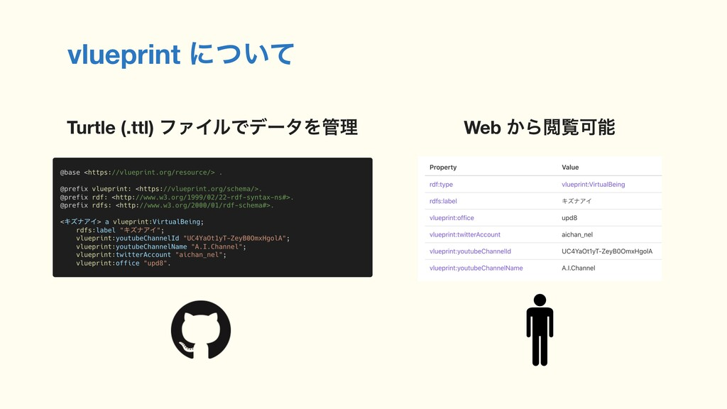 vlueprint ʹ͍ͭͯ Turtle (.ttl) ϑΝΠϧͰσʔλΛཧ Web ͔Β...