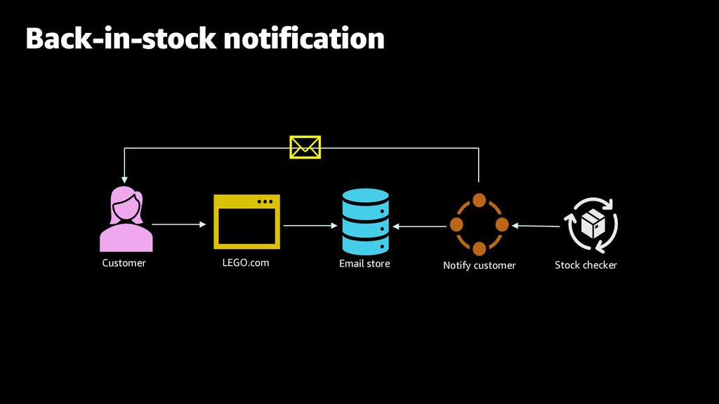 Back-in-stock notification Email store LEGO.com...