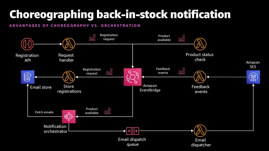 Choreographing back-in-stock notification A D V...