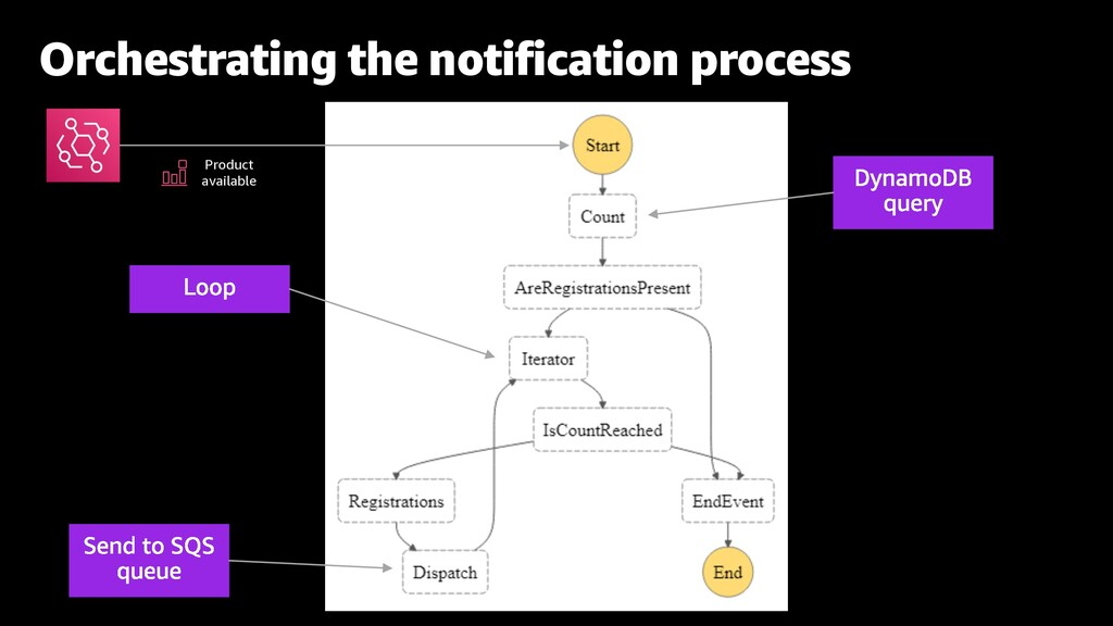 Orchestrating the notification process Product ...