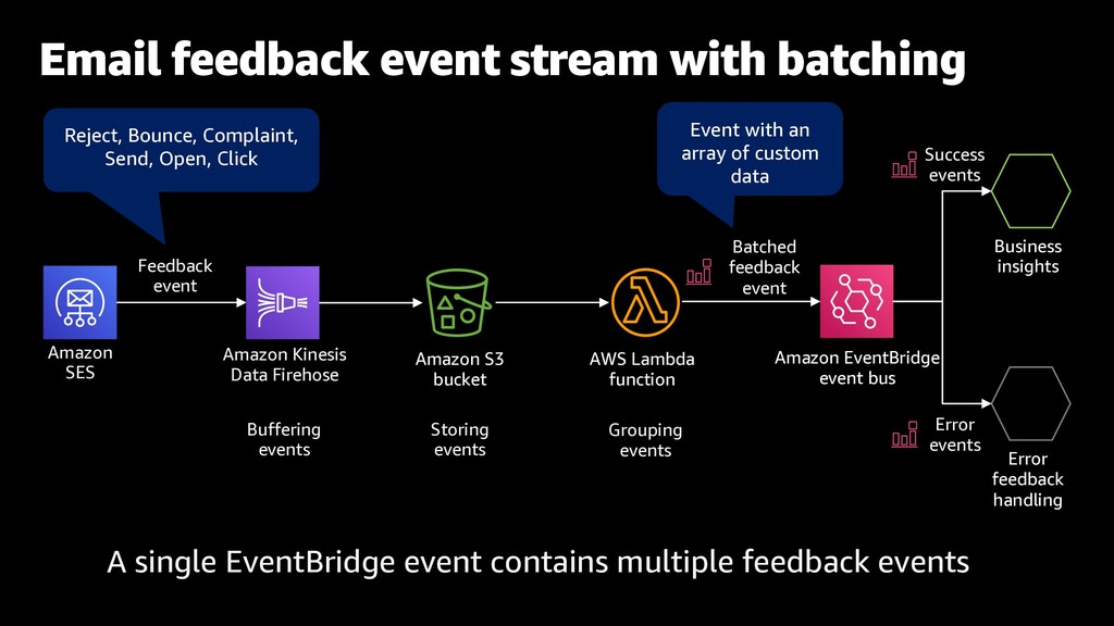 Email feedback event stream with batching Amazo...