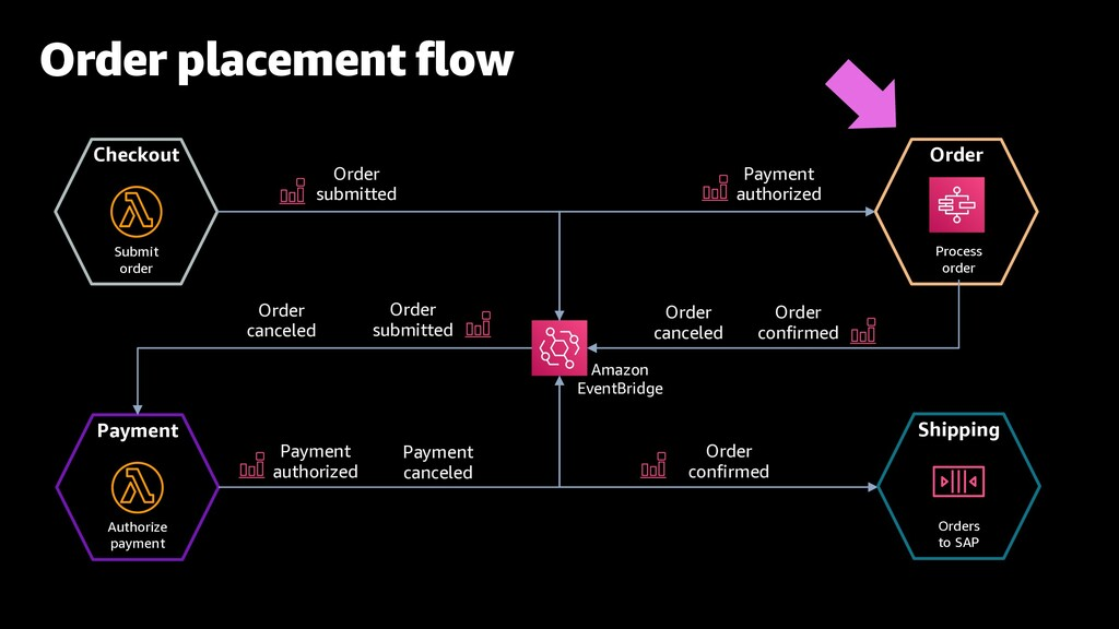 Order placement flow Checkout Submit order Paym...