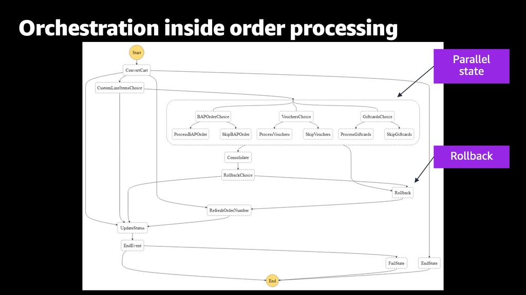 Orchestration inside order processing