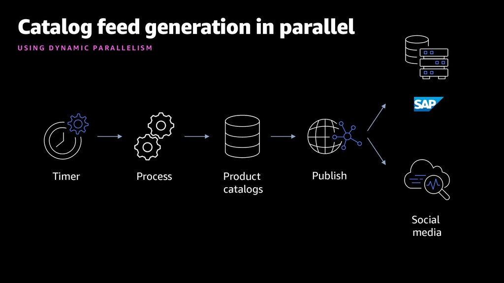 Catalog feed generation in parallel U S I N G D...