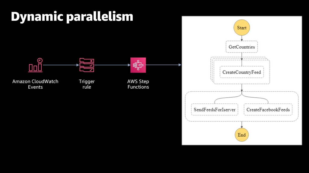 Dynamic parallelism AWS Step Functions Trigger ...