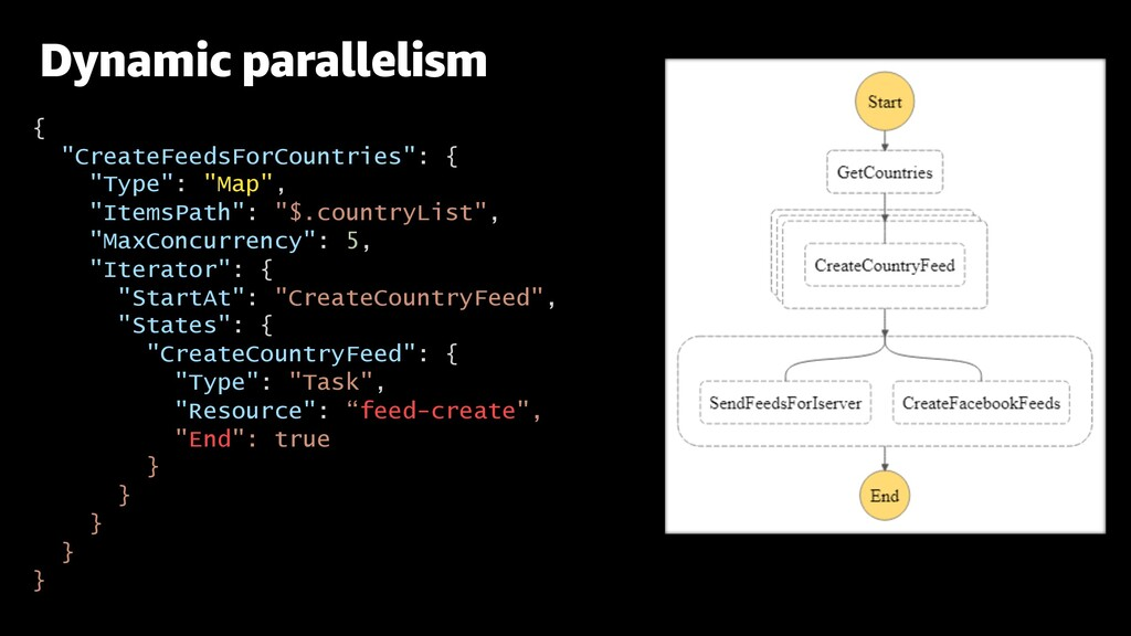 """Dynamic parallelism { """"CreateFeedsForCountries""""..."""