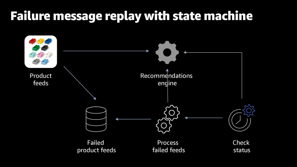 Failure message replay with state machine Recom...