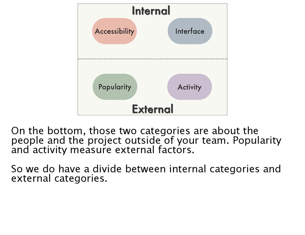 Popularity Interface Activity Accessibility Int...