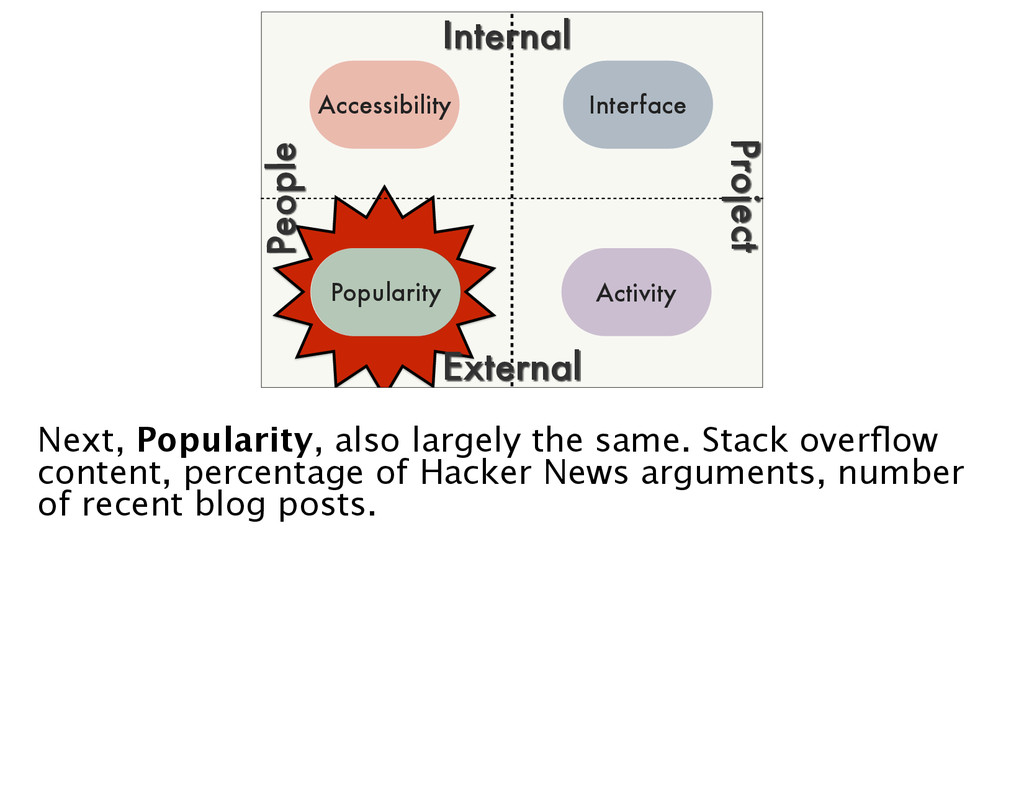 Internal External Project People Popularity Int...