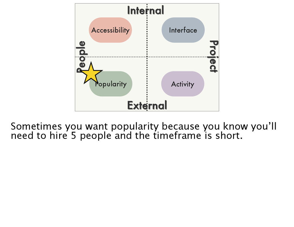 Project People Popularity Interface Activity Ac...