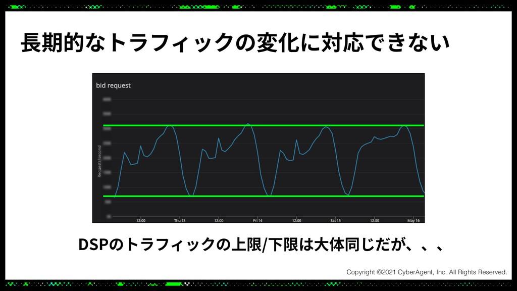 DSPのトラフィックの上限/下限は⼤体同じだが、、、 ⻑期的なトラフィックの変化に対応できない
