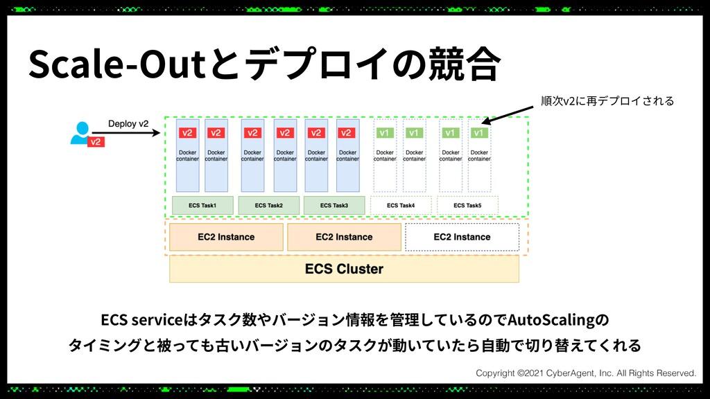 ECS serviceはタスク数やバージョン情報を管理しているのでAutoScalingの  ...