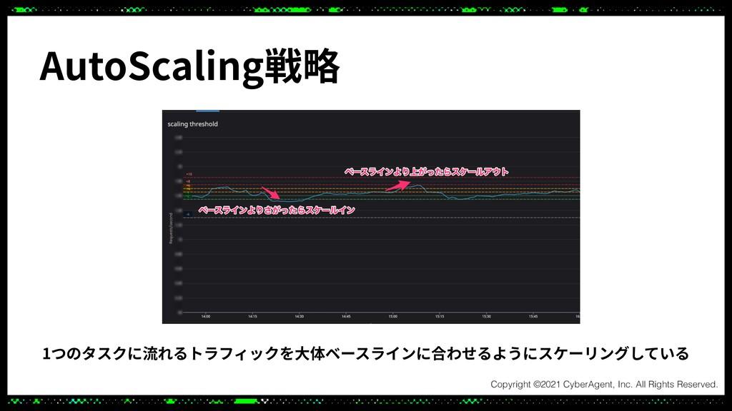 AutoScaling戦略 1つのタスクに流れるトラフィックを⼤体ベースラインに合わせるように...