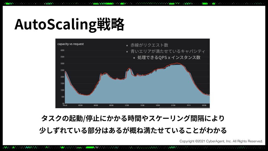 AutoScaling戦略 タスクの起動/停⽌にかかる時間やスケーリング間隔により   少しず...
