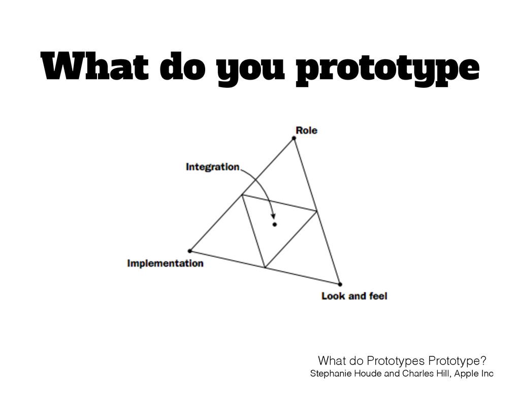 What do you prototype What do Prototypes Protot...