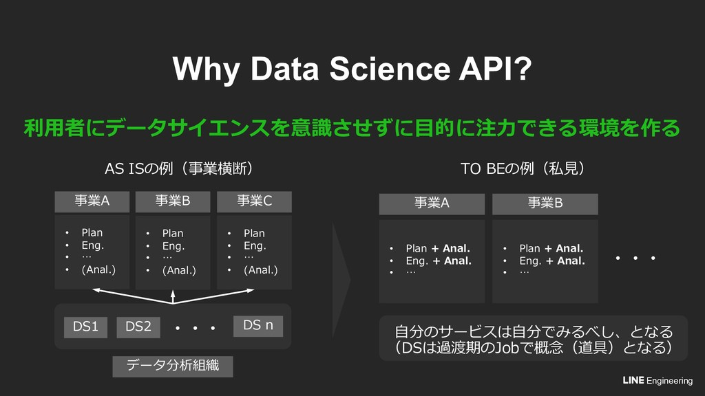 Engineering Why Data Science API? + . + + • 2 •...
