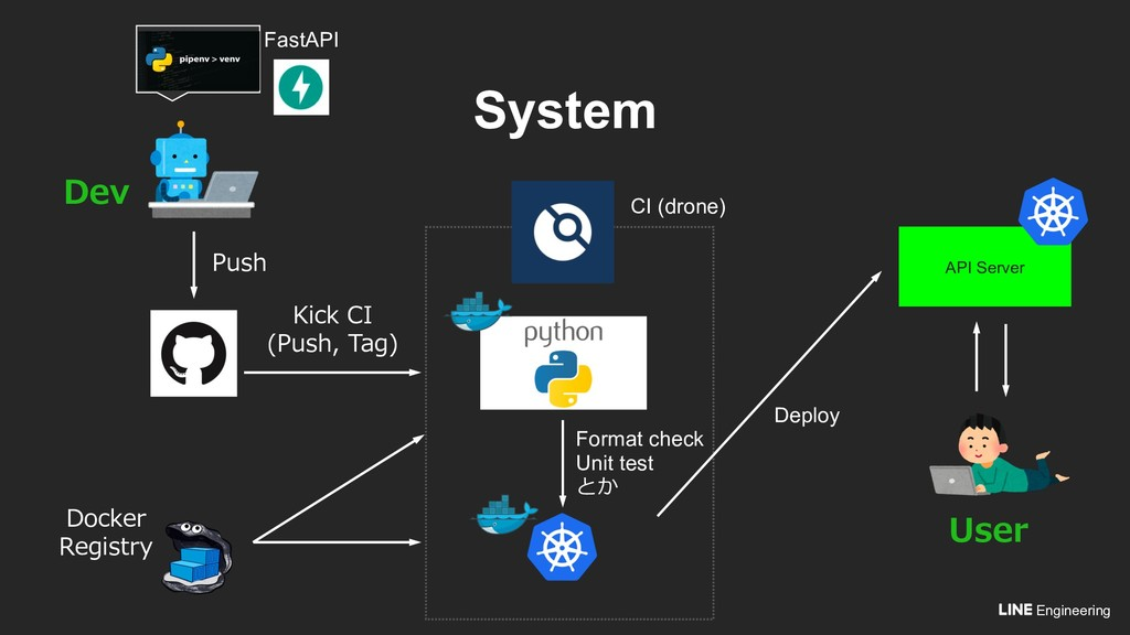 Engineering System API Server  (), ,  De...