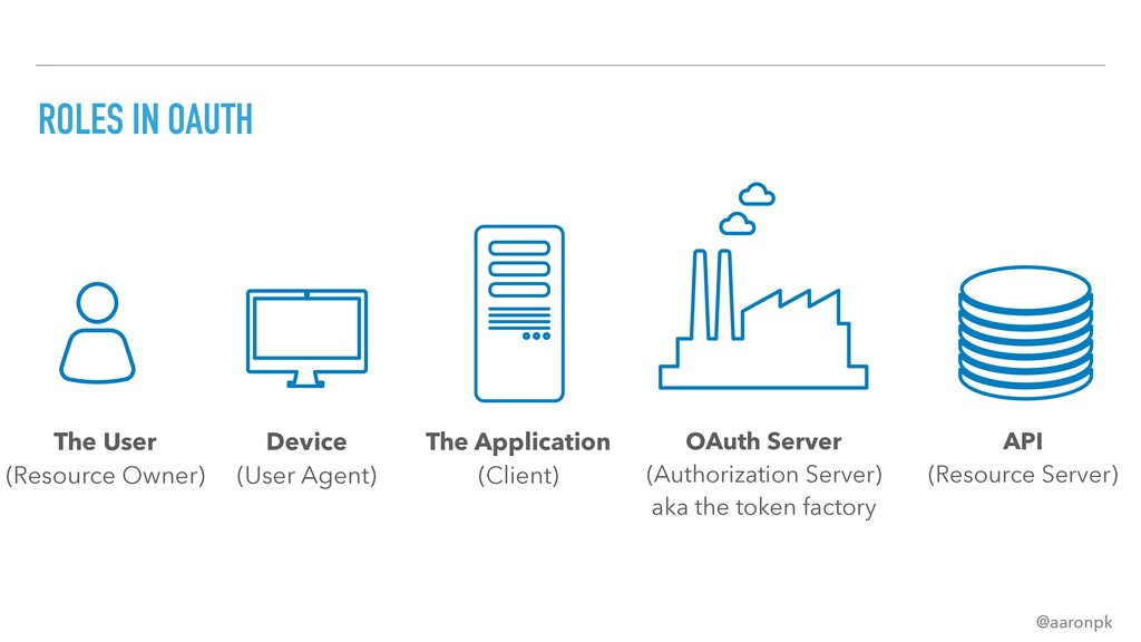 @aaronpk ROLES IN OAUTH OAuth Server (Authoriza...