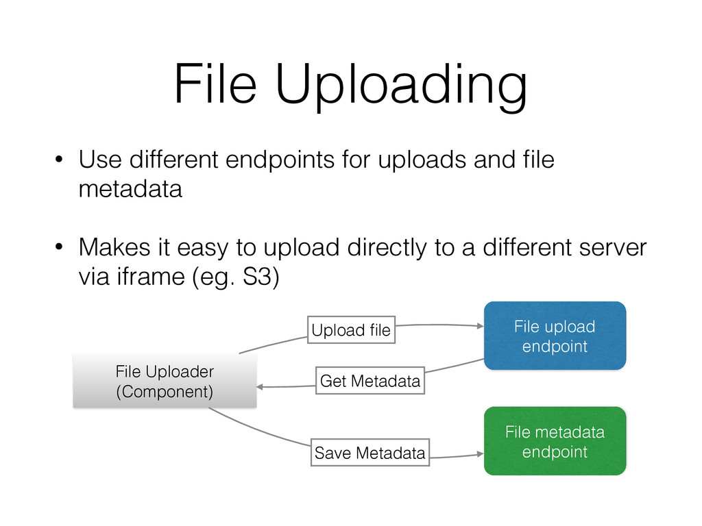 File Uploading • Use different endpoints for up...