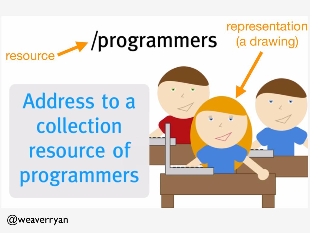 @weaverryan resource representation  (a drawing)