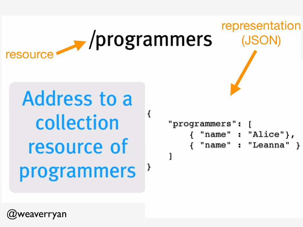 @weaverryan resource representation  (JSON) {! ...
