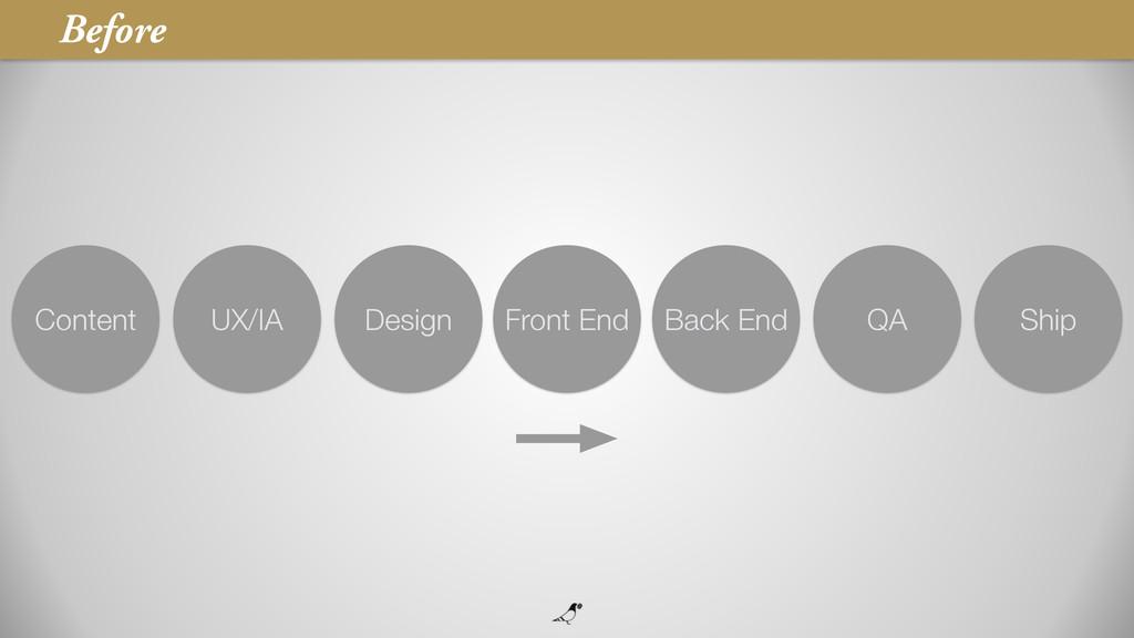 27 Before Content UX/IA Design Back End Ship QA...