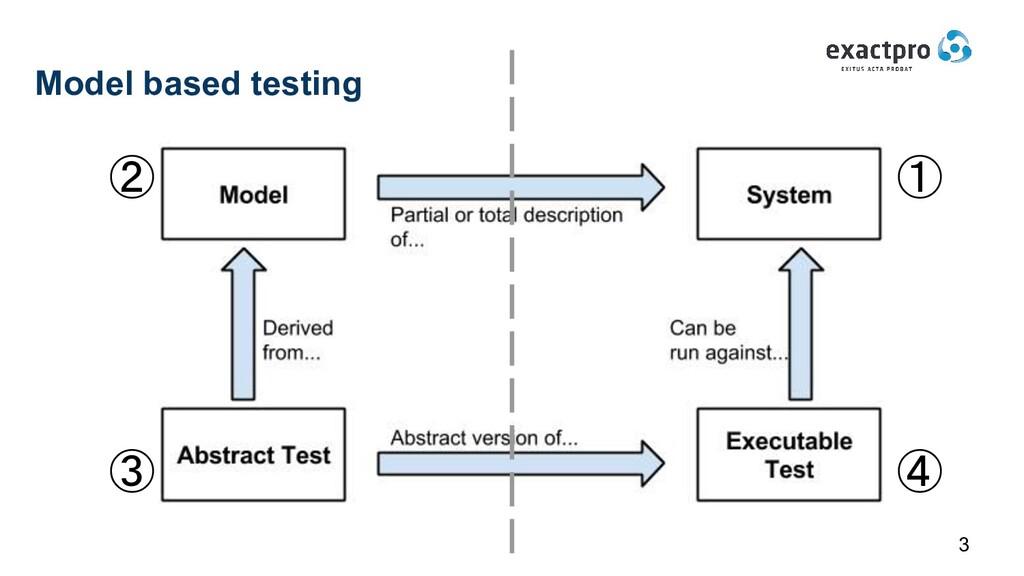 Model based testing 3 ① ② ③ ④